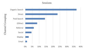 Booking Channels by %