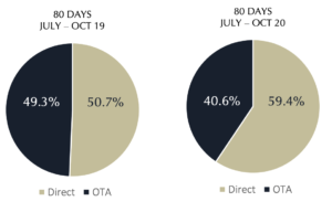 Direct Bookings Trend